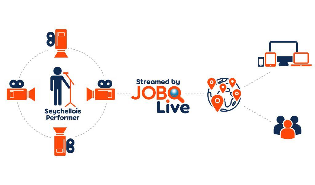 jobo live livestreaming service